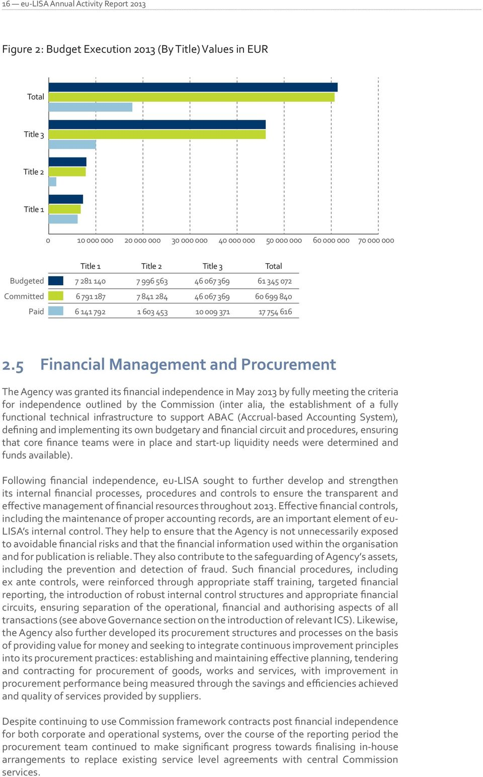 5 Financial Management and Procurement The Agency was granted its financial independence in May 2013 by fully meeting the criteria for independence outlined by the Commission (inter alia, the