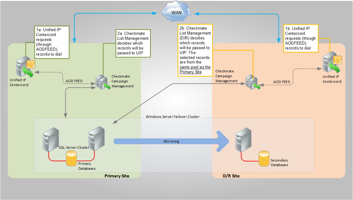 Emergency Routing PSTN Emergency Routing (Τηλεφωνικός Πάροχος) Primary Site D/R Site IP Interqueueing VoIP C.