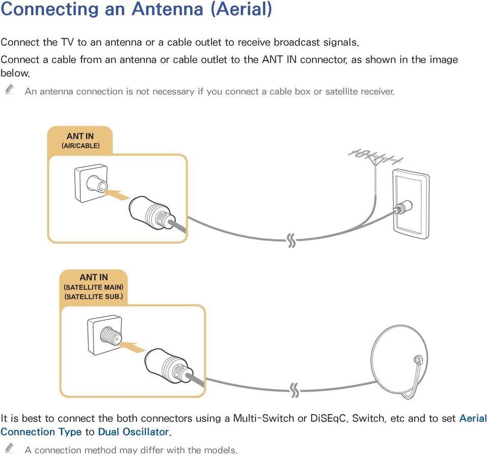 An antenna connection is not necessary if you connect a cable box or satellite receiver.