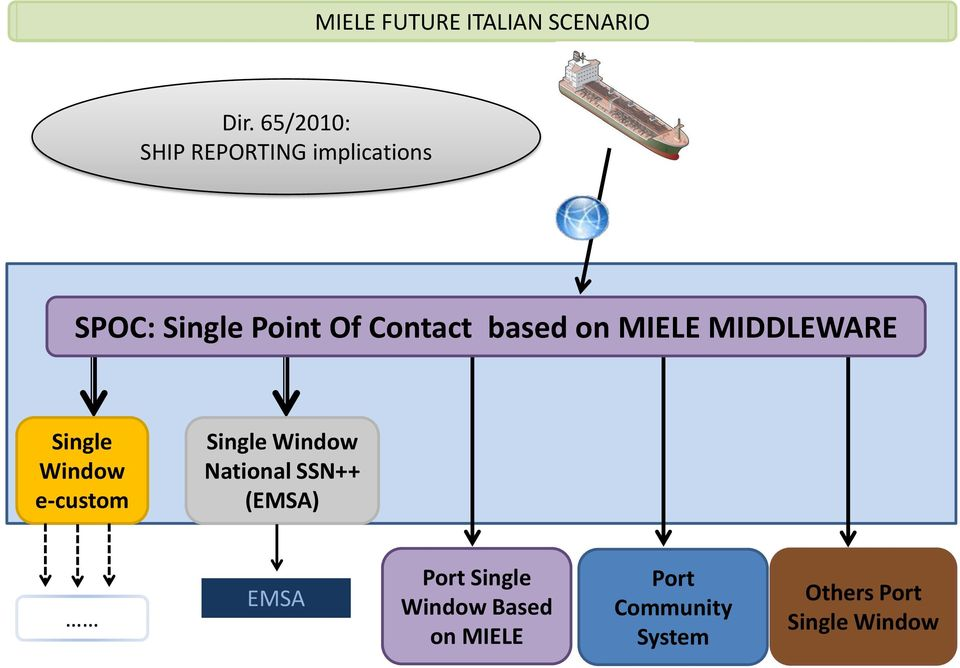 based on MIELE MIDDLEWARE Single Window e-custom Single Window