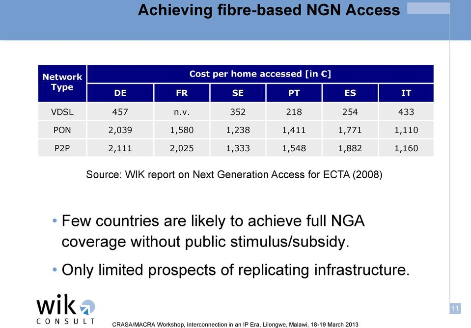Source: WIK report on Next Generation Access for ECTA (2008) Few countries are likely to achieve full