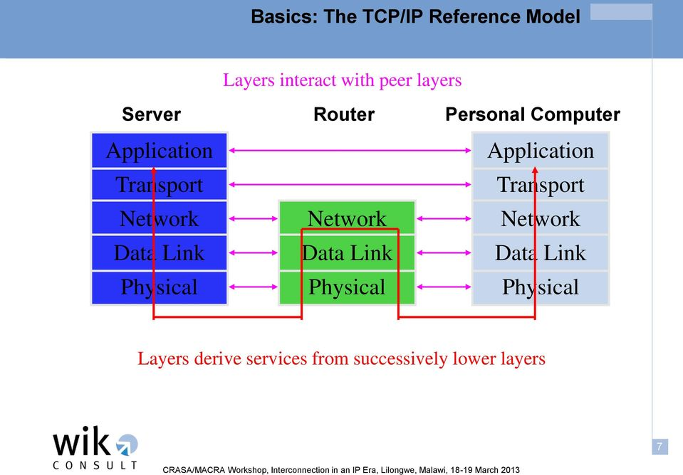 Link Physical Network Data Link Physical Application Transport