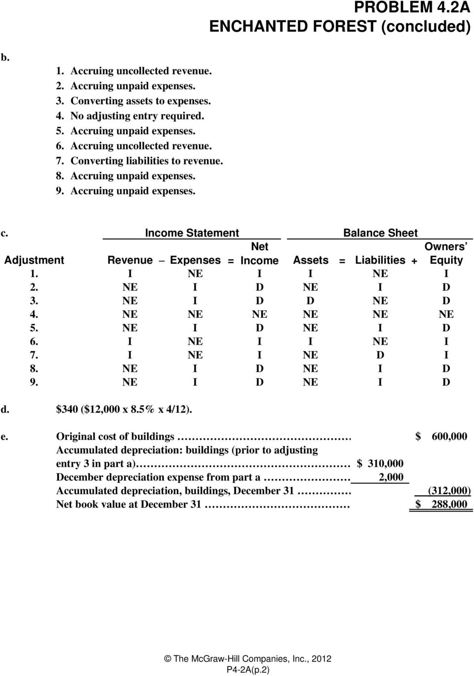 Income Statement Balance Sheet Net Owners Revenue Expenses = Income Assets = Liabilities + Equity I NE I I NE I NE I D NE I D NE I D D NE D NE NE NE NE NE NE NE I D NE I D I NE I I NE I I NE I NE D I