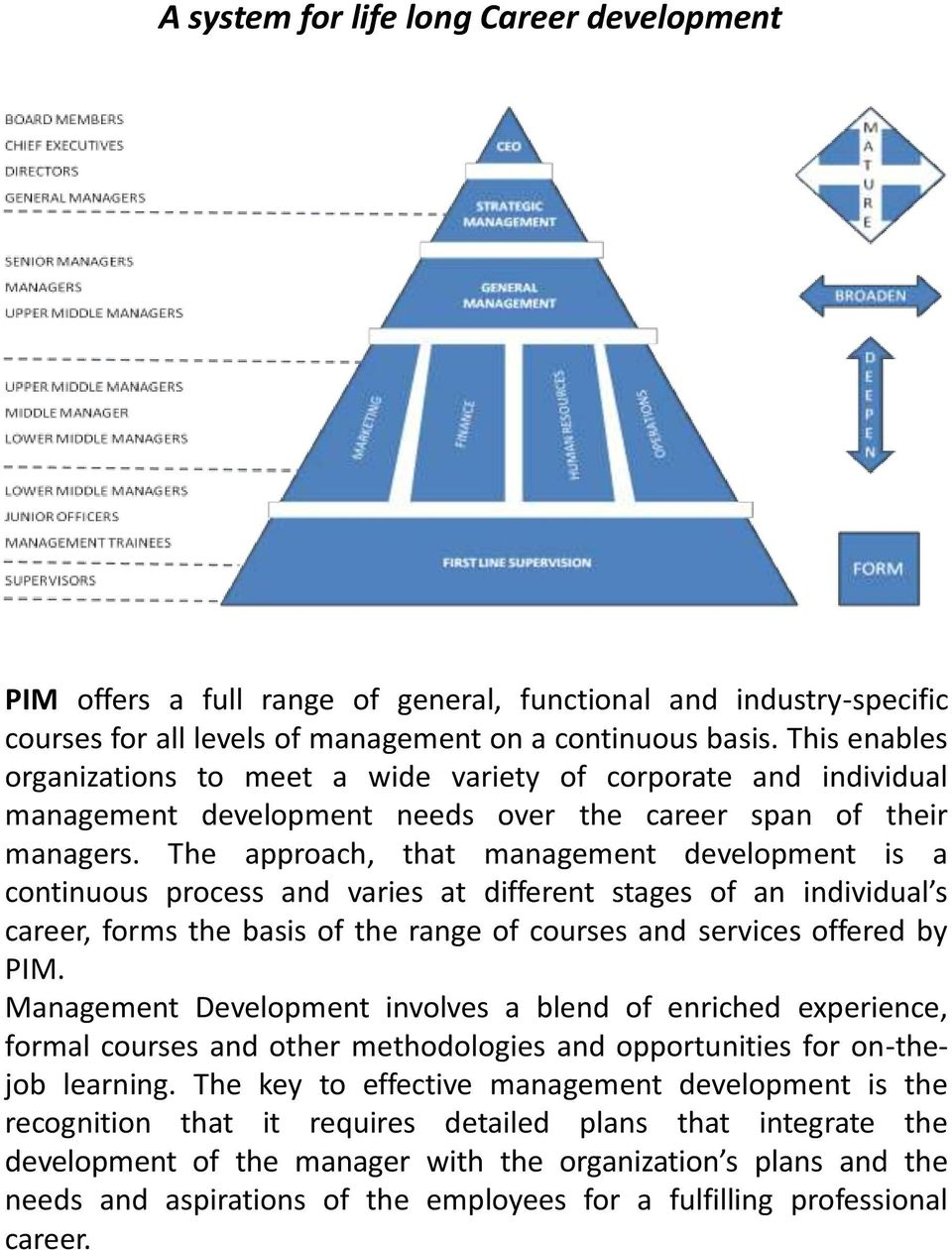 The approach, that management development is a continuous process and varies at different stages of an individual s career, forms the basis of the range of courses and services offered by PIM.