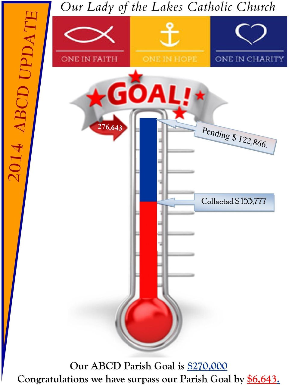Collected $ 153,777 Our ABCD Parish Goal is