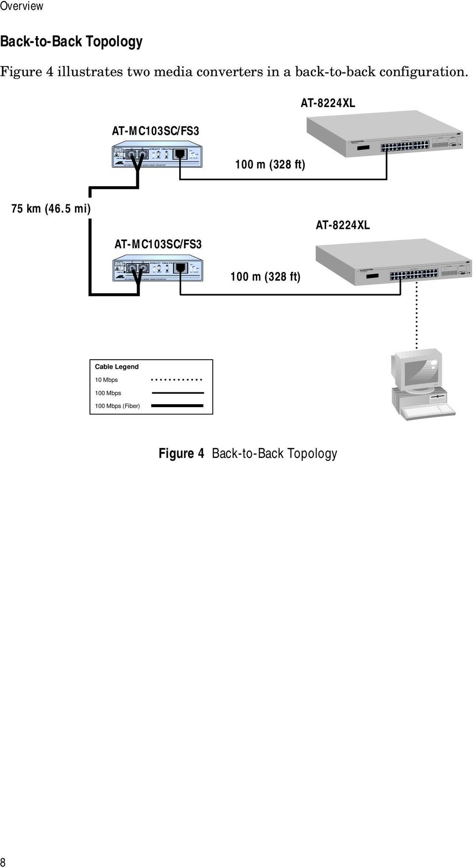 ON 10BASE-T / 100BASE-TX FAST ETHERNET SWITCH 10BASE-T / 100BASE-TX FAST ETHERNET SWITCH 10BASE-T / 100BASE-TX 10BASE-T / 100BASE-TX PORT ACTIVITY PORT ACTIVITY RS-232 TERMINAL PORT STATUS RS-232