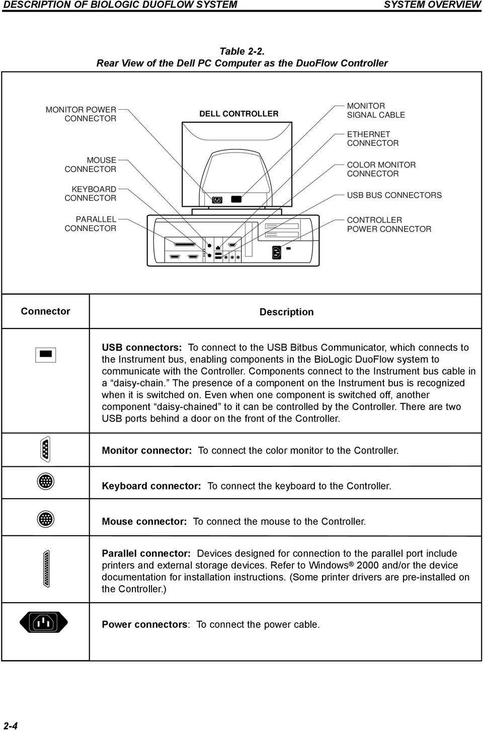 MONITOR CONNECTOR USB BUS CONNECTORS CONTROLLER POWER CONNECTOR Connector Description USB connectors: To connect to the USB Bitbus Communicator, which connects to the Instrument bus, enabling
