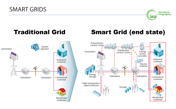 3.2 Main issues in Smart Grid implementation The strong variability imposed on the future electrical system by the high penetration of renewable energy sources entails the implementation of new