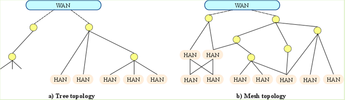 Figure 20.b), while the internal paths may be organized in a hierarchical fashion (right-hand side of Figure 20.b). Figure 20 Different topologies for NANs.