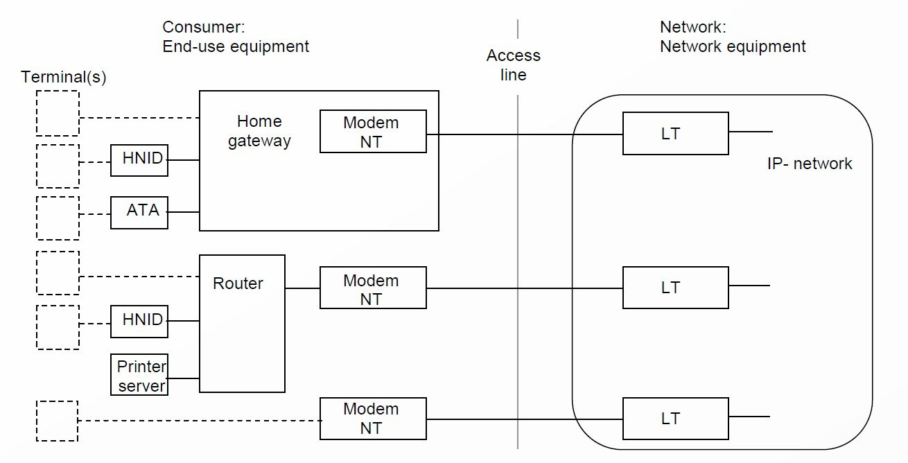 Figure 28 Customer premises equipment covered by the Code of Conduct. Type of Customer premises equipment Source: [66] Home gateways: DSL CPEs (ADSL, ADSL2, ADSL2plus, VDSL2) Cable CPEs (DOCSIS 2.