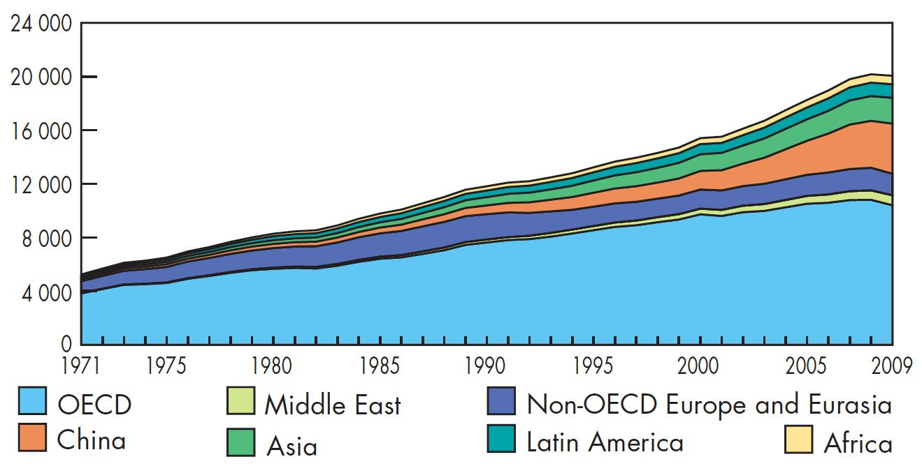 Figure 31 World electricity generation from 1971 to 2009 by region (TWh). Asia does not include China. Source: IEA http://www.iea.org/textbase/nppdf/free/2011/key_world_energy_stats.
