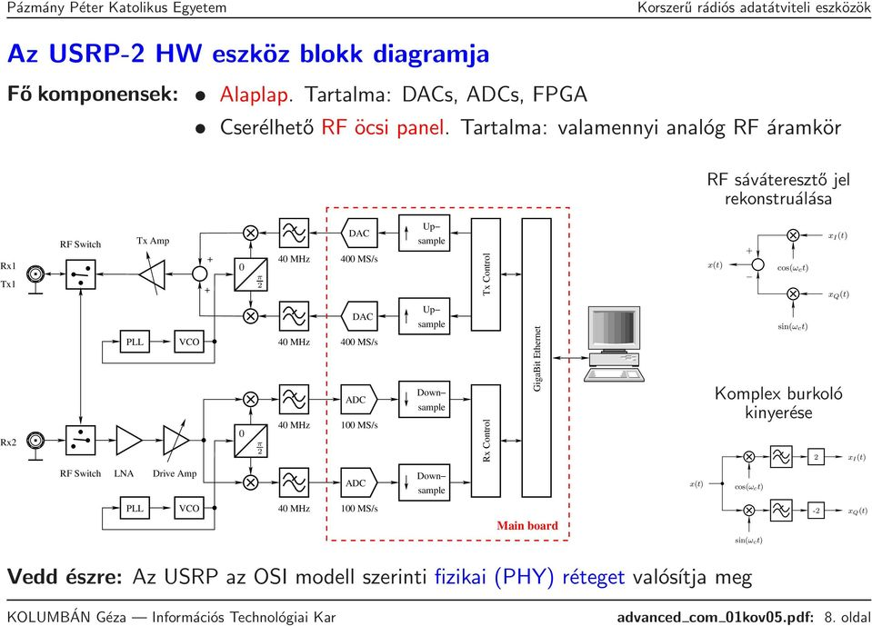 MS/s ADC 100 MS/s Up sample Up sample Down sample Rx Control Tx Control GigaBit Ethernet x(t) + cos(ω ct) sin(ω ct) x I (t) x Q (t) Komplex burkoló kinyerése 2 x I(t)