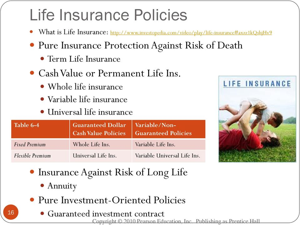Whole life insurance Variable life insurance Universal life insurance Guaranteed Dollar Cash Value Policies Variable/Non- Guaranteed Policies Fixed