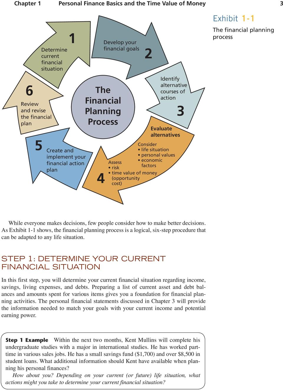of action 3 Evaluate alternatives Exhibit 1-1 The financial planning process While everyone makes decisions, few people consider how to make better decisions.