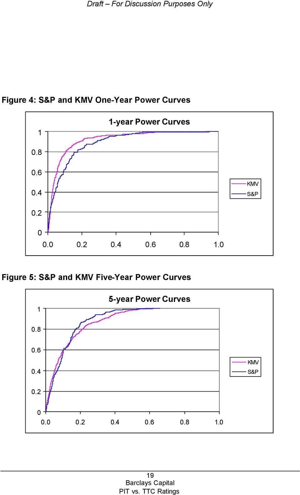 0 Figure 5: S&P and KMV Five-Year Power Curves 1 5-year