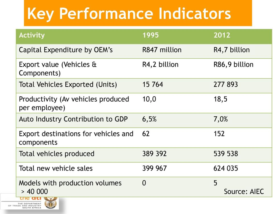 employee) 10,0 18,5 Auto Industry Contribution to GDP 6,5% 7,0% Export destinations for vehicles and components 62 152 Total