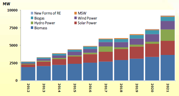 Alternative Energy Development Renewable Energy ( 9,198 MW) Plan (AEDP) 2012-2021 AEDP 2012-2021, targeting to replace 25% of total fossil-fuel consumption with RE at the end of 2021.