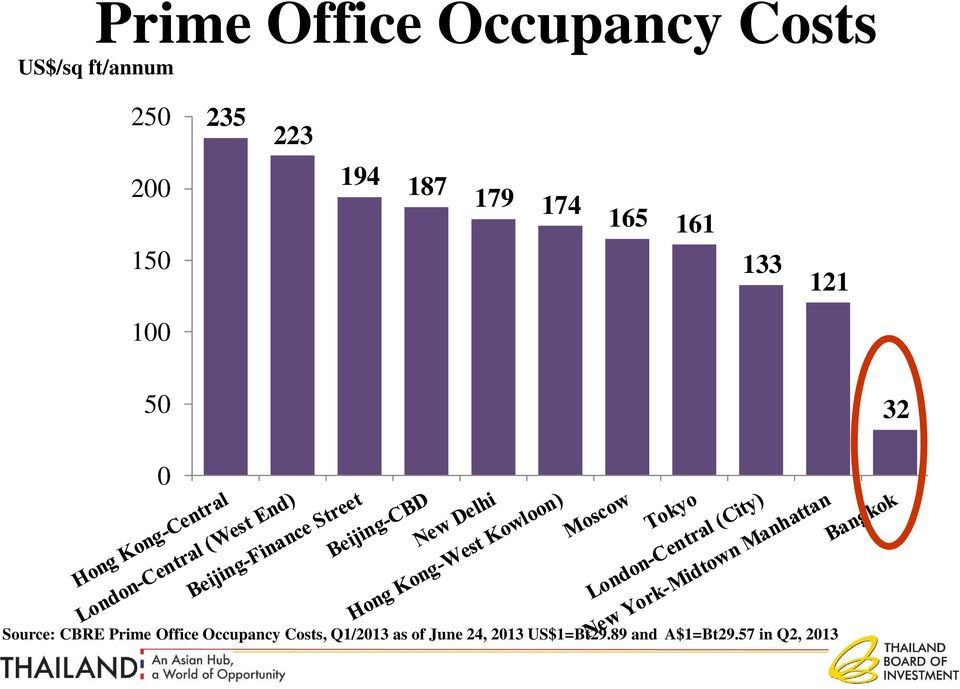 0 Source: CBRE Prime Office Occupancy Costs, Q1/2013