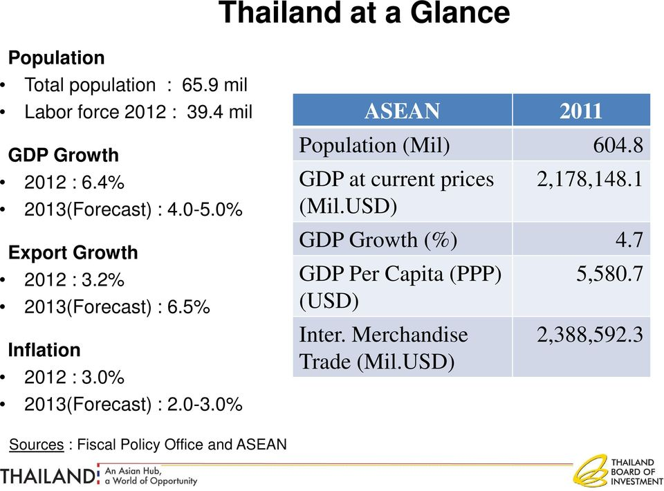 0% 2013(Forecast) : 2.0-3.0% ASEAN 2011 Population (Mil) 604.8 GDP at current prices (Mil.USD) 2,178,148.