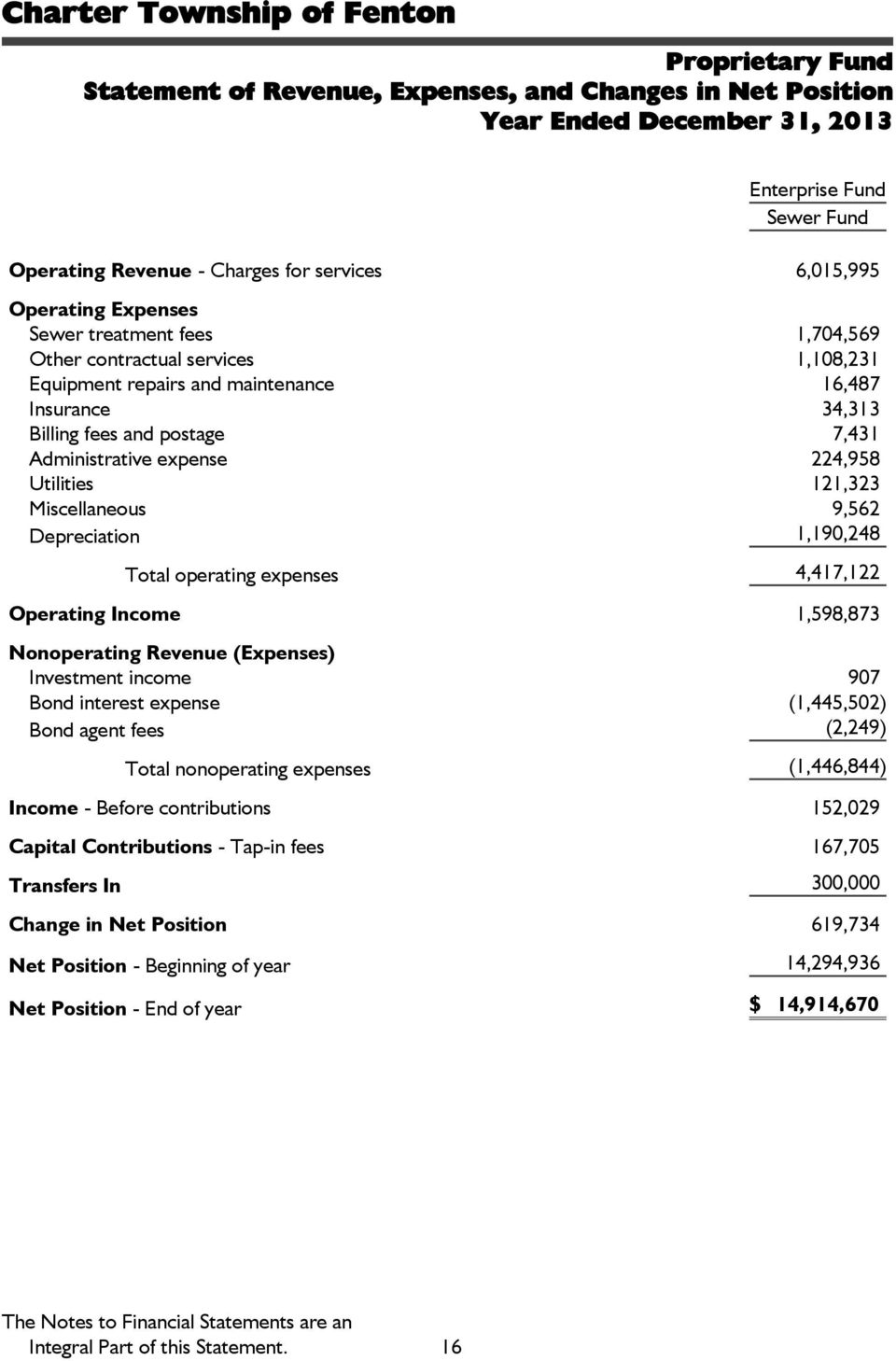 Utilities 121,323 Miscellaneous 9,562 Depreciation 1,190,248 Total operating expenses 4,417,122 Operating Income 1,598,873 Nonoperating Revenue (Expenses) Investment income 907 Bond interest expense