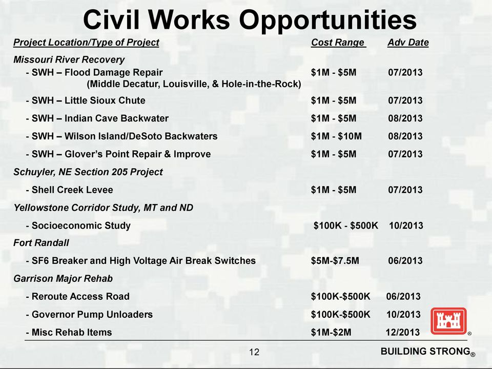 Section 205 Project - Shell Creek Levee $1M - $5M 07/2013 Yellowstone Corridor Study, MT and ND - Socioeconomic Study $100K - $500K 10/2013 Fort Randall - SF6 Breaker and High Voltage Air Break