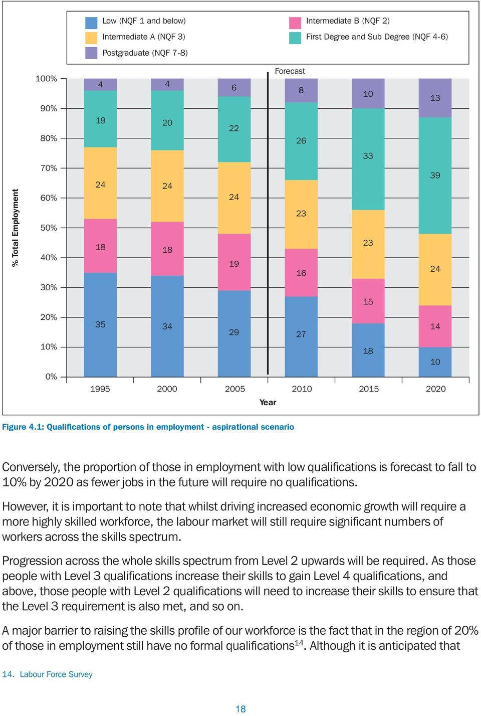 1: Qualifications of persons in employment - aspirational scenario Conversely, the proportion of those in employment with low qualifications is forecast to fall to 10% by 2020 as fewer jobs in the