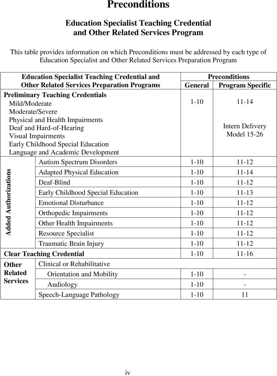 Physical and Health Impairments Deaf and Hard-of-Hearing Visual Impairments Early Childhood Special Education Language and Academic Development Added Authorizations Preconditions General Program