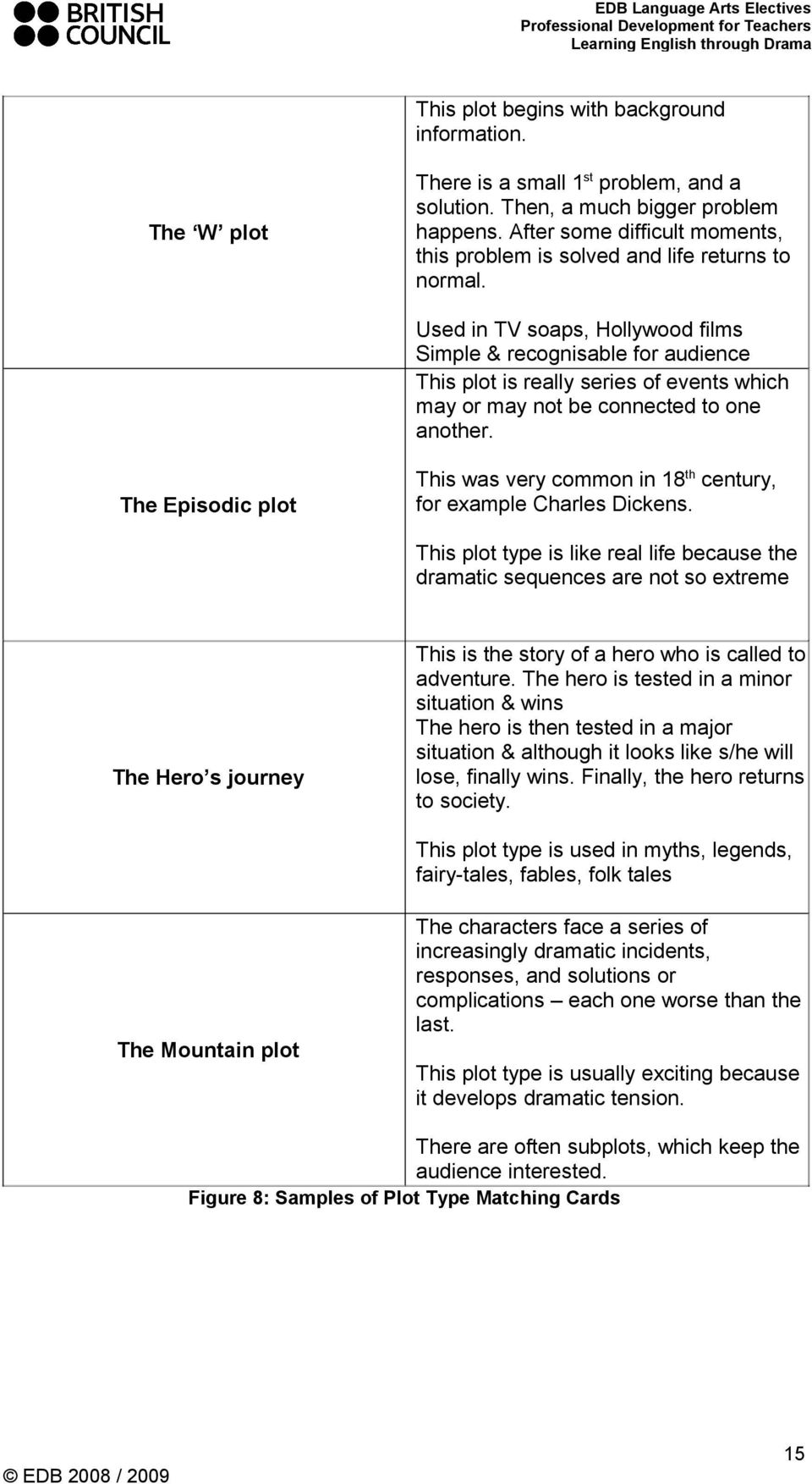 Used in TV soaps, Hollywood films Simple & recognisable for audience This plot is really series of events which may or may not be connected to one another.