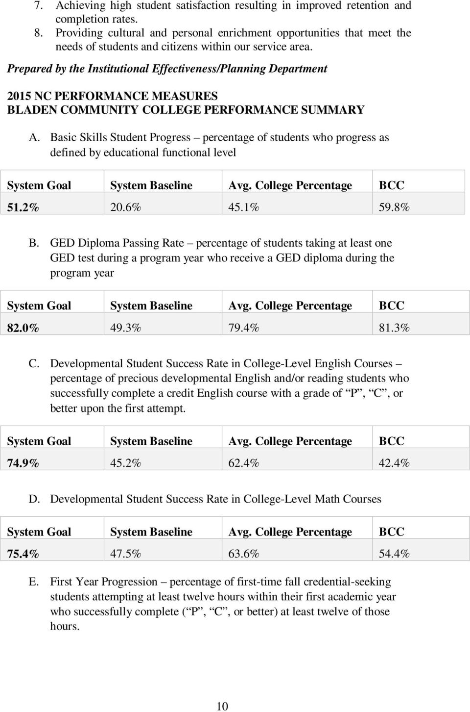 Prepared by the Institutional Effectiveness/Planning Department 2015 NC PERFORMANCE MEASURES BLADEN COMMUNITY COLLEGE PERFORMANCE SUMMARY A.