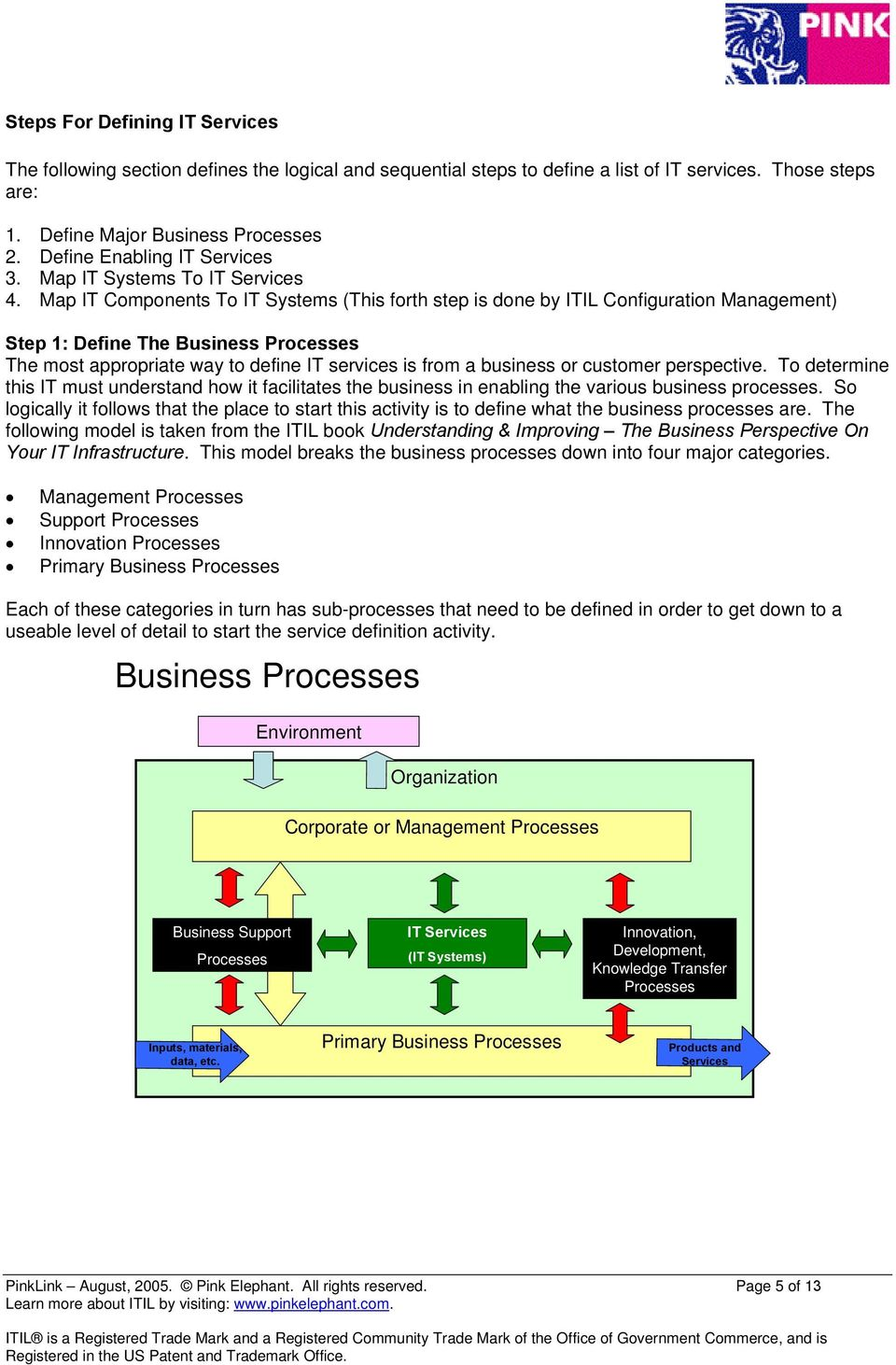 Map IT Components To IT Systems (This forth step is done by ITIL Configuration Management) Step 1: Define The Business Processes The most appropriate way to define IT services is from a business or