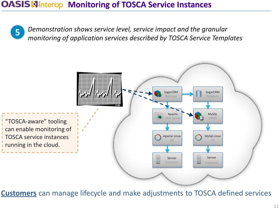 enable monitoring of TOSCA service instances running in the cloud.