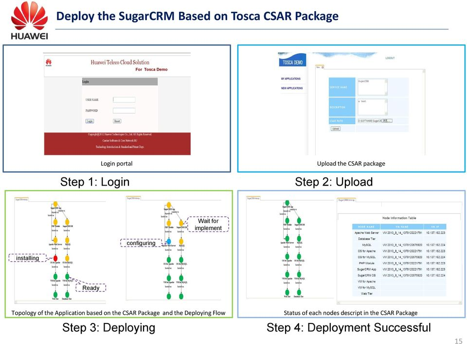 Ready Topology of the Application based on the CSAR Package and the Deploying Flow Step