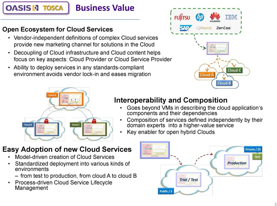 migration Cloud A Cloud B Cloud C Interoperability and Composition Goes beyond VMs in describing the cloud application s components and their dependencies Composition of services defined