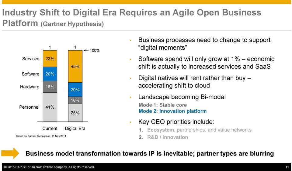 Digital natives will rent rather than buy accelerating shift to cloud Landscape becoming Bi-modal Mode 1: Stable core Mode 2: Innovation platform Key CEO priorities include: 1.
