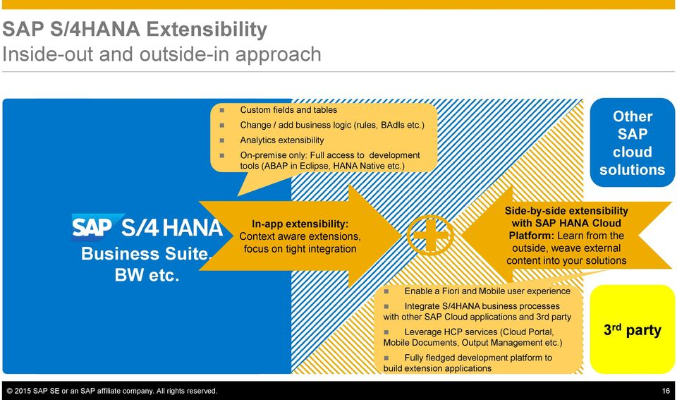 In-app extensibility: Context aware extensions, focus on tight integration Side-by-side extensibility with SAP HANA Cloud Platform: Learn from the outside, weave external content into your solutions