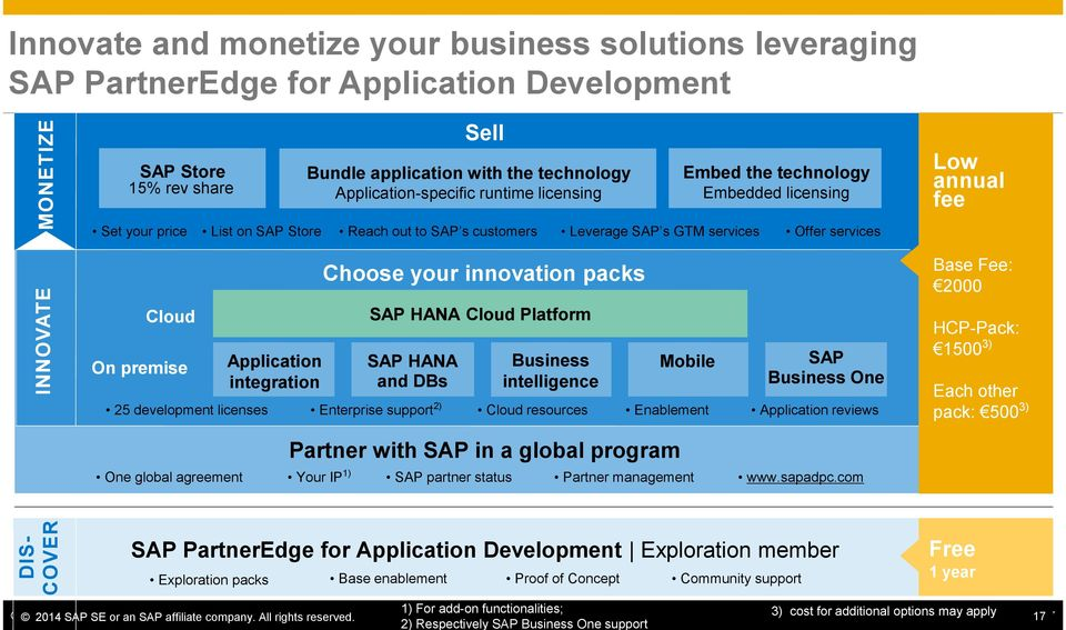 premise Application integration Choose your innovation packs SAP HANA Cloud Platform SAP HANA and DBs Business intelligence Mobile SAP Business One 25 development licenses Enterprise support 2) Cloud