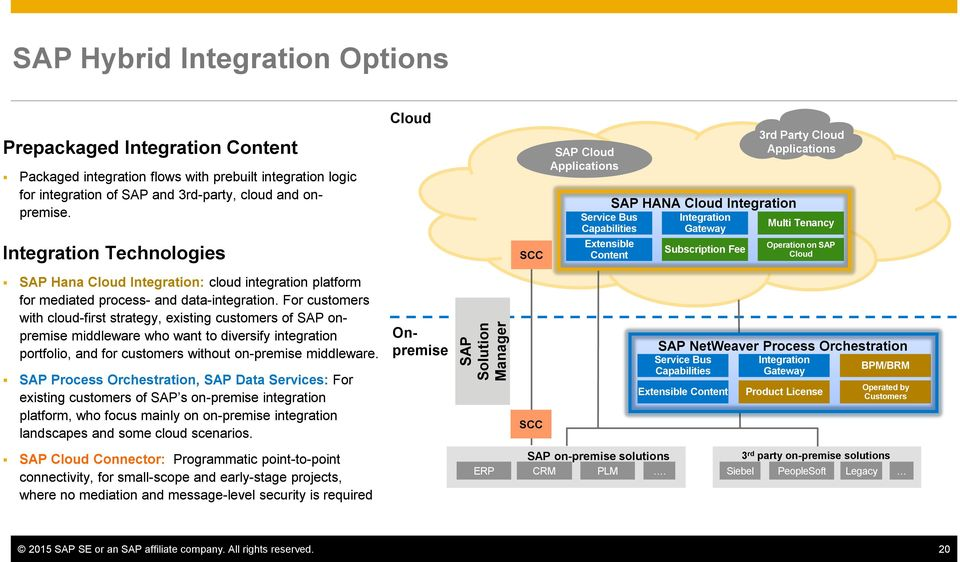 For customers with cloud-first strategy, existing customers of SAP onpremise middleware who want to diversify integration portfolio, and for customers without on-premise middleware.