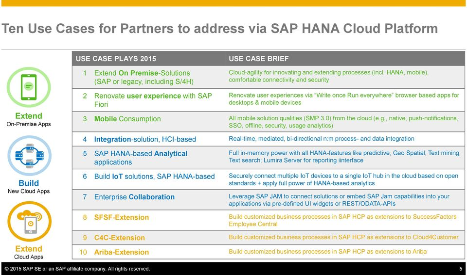 HANA, mobile), comfortable connectivity and security Extend On-Premise Apps 2 Renovate user experience with SAP Fiori Renovate user experiences via Write once Run everywhere browser based apps for