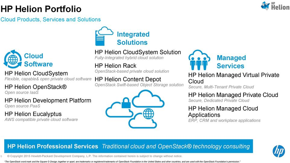OpenStack-based private cloud solution HP Helion Content Depot OpenStack Swift-based Object Storage solution Managed Services HP Helion Managed Virtual Private Cloud Secure, Multi-Tenant Private