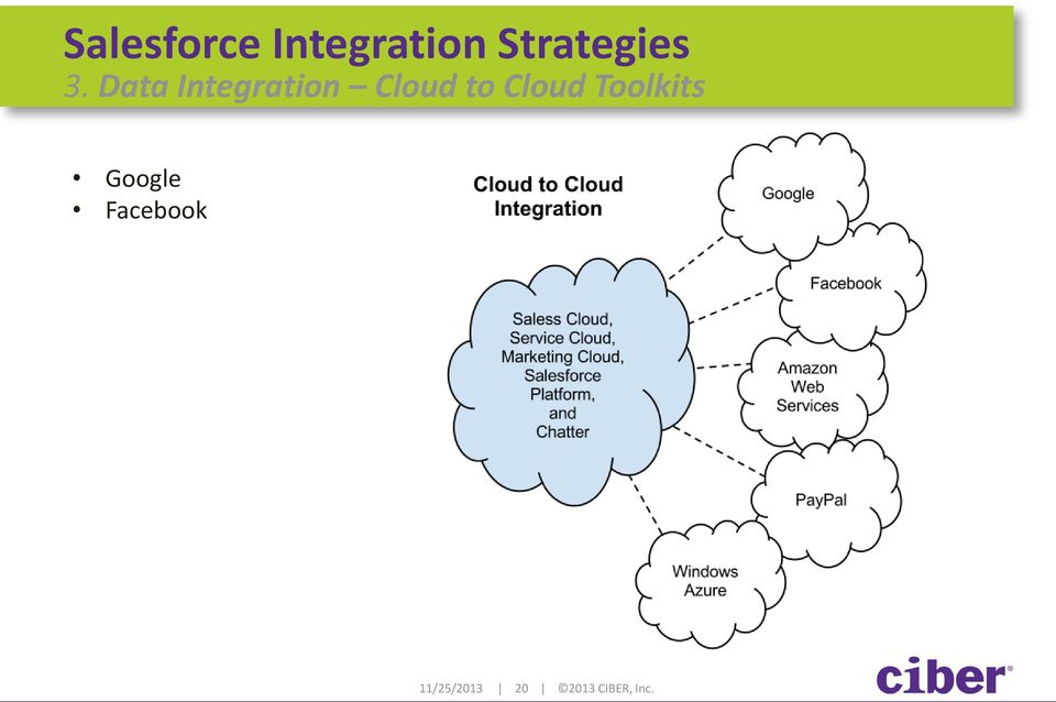 Data Integration Cloud to