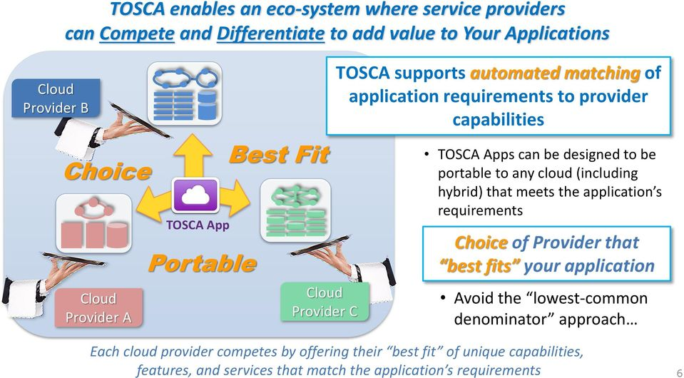 to any cloud (including hybrid) that meets the application s requirements Choice of Provider that best fits your application Avoid the lowest-common