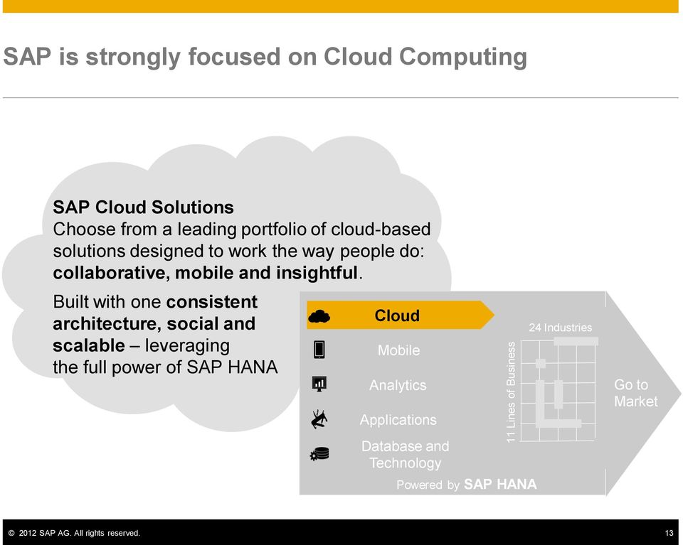 Built with one consistent architecture, social and scalable leveraging the full power of SAP HANA Cloud Mobile