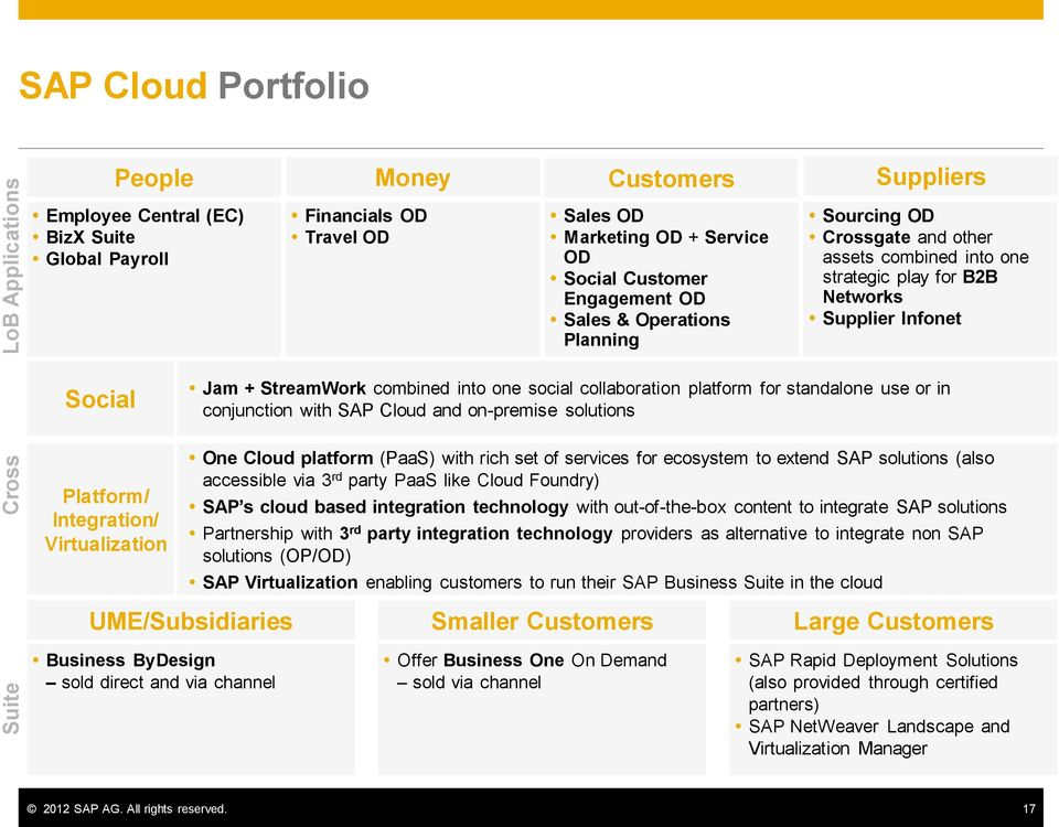 social collaboration platform for standalone use or in conjunction with SAP Cloud and on-premise solutions Platform/ Integration/ Virtualization One Cloud platform (PaaS) with rich set of services
