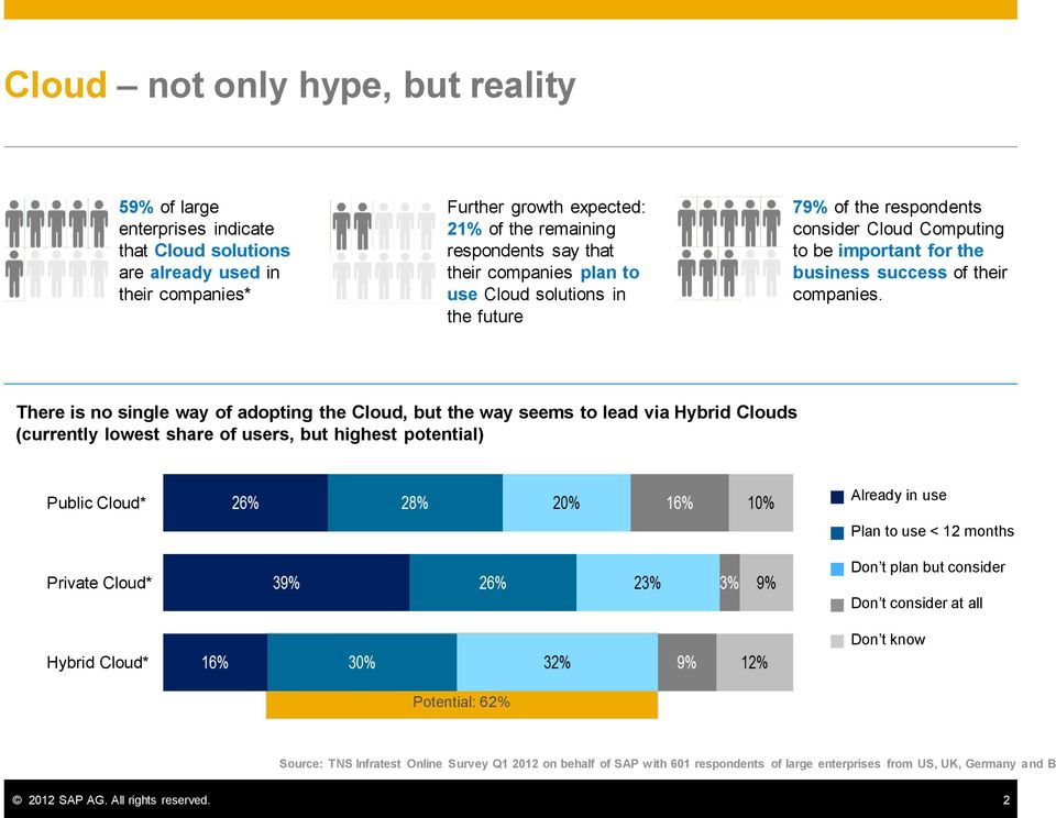 There is no single way of adopting the Cloud, but the way seems to lead via Hybrid Clouds (currently lowest share of users, but highest potential) Public Cloud* Private Cloud* Hybrid Cloud* Already