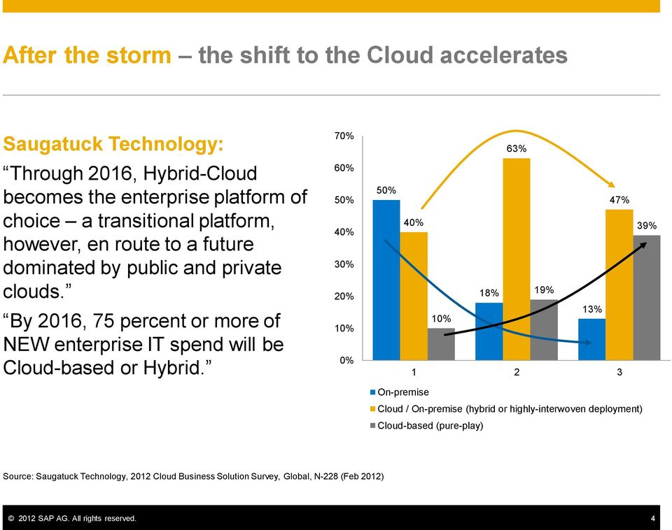By 2016, 75 percent or more of NEW enterprise IT spend will be Cloud-based or Hybrid.