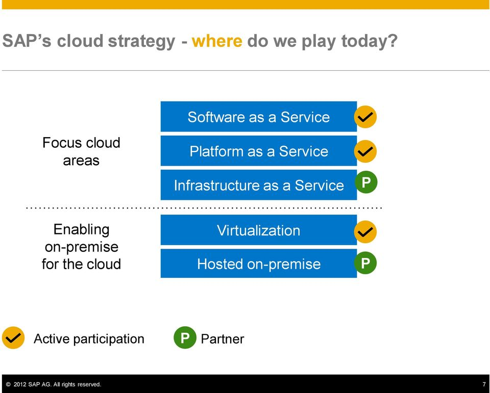 Infrastructure as a Service P Enabling on-premise for the cloud