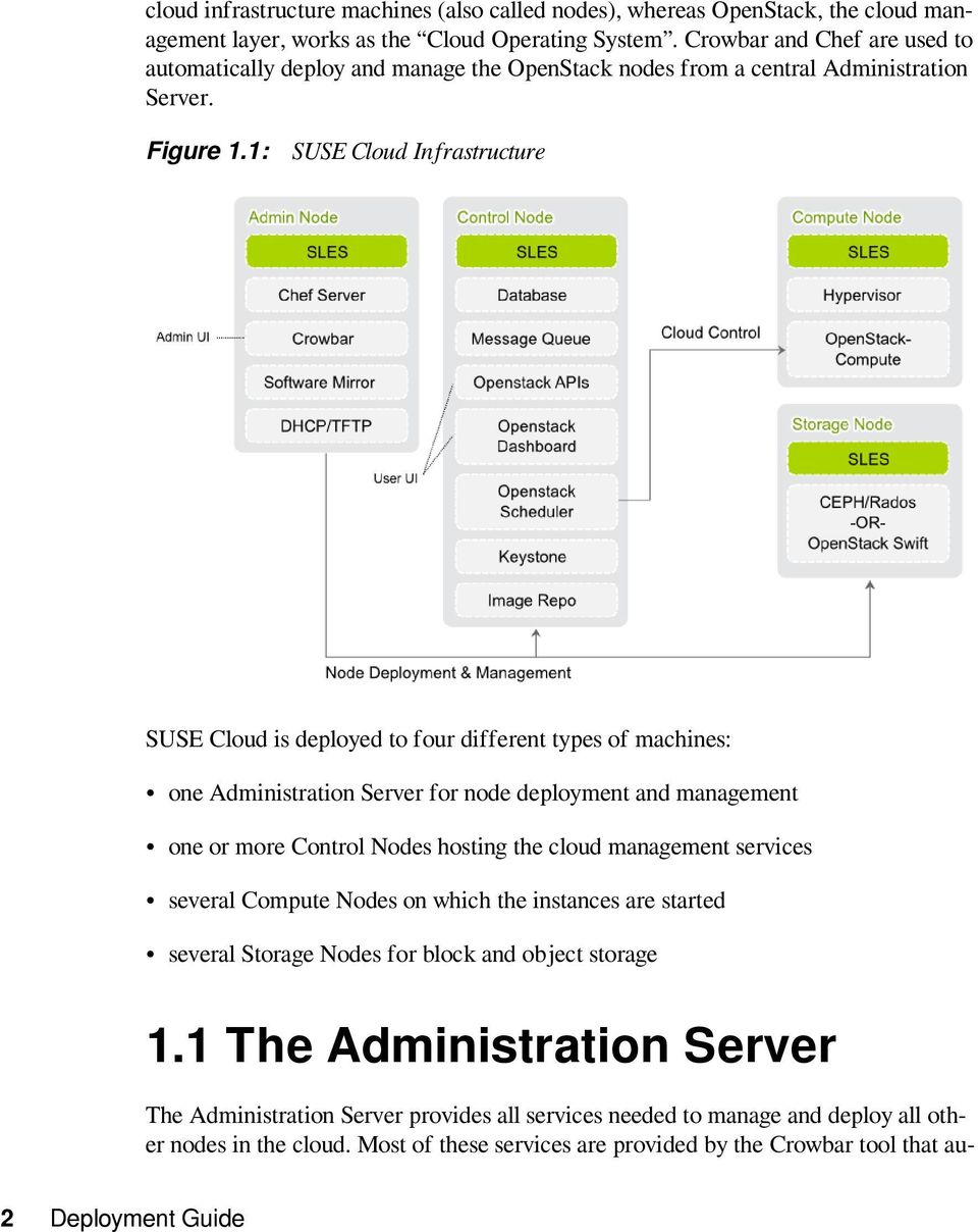 1: SUSE Cloud Infrastructure SUSE Cloud is deployed to four different types of machines: one Administration Server for node deployment and management one or more Control Nodes hosting the cloud