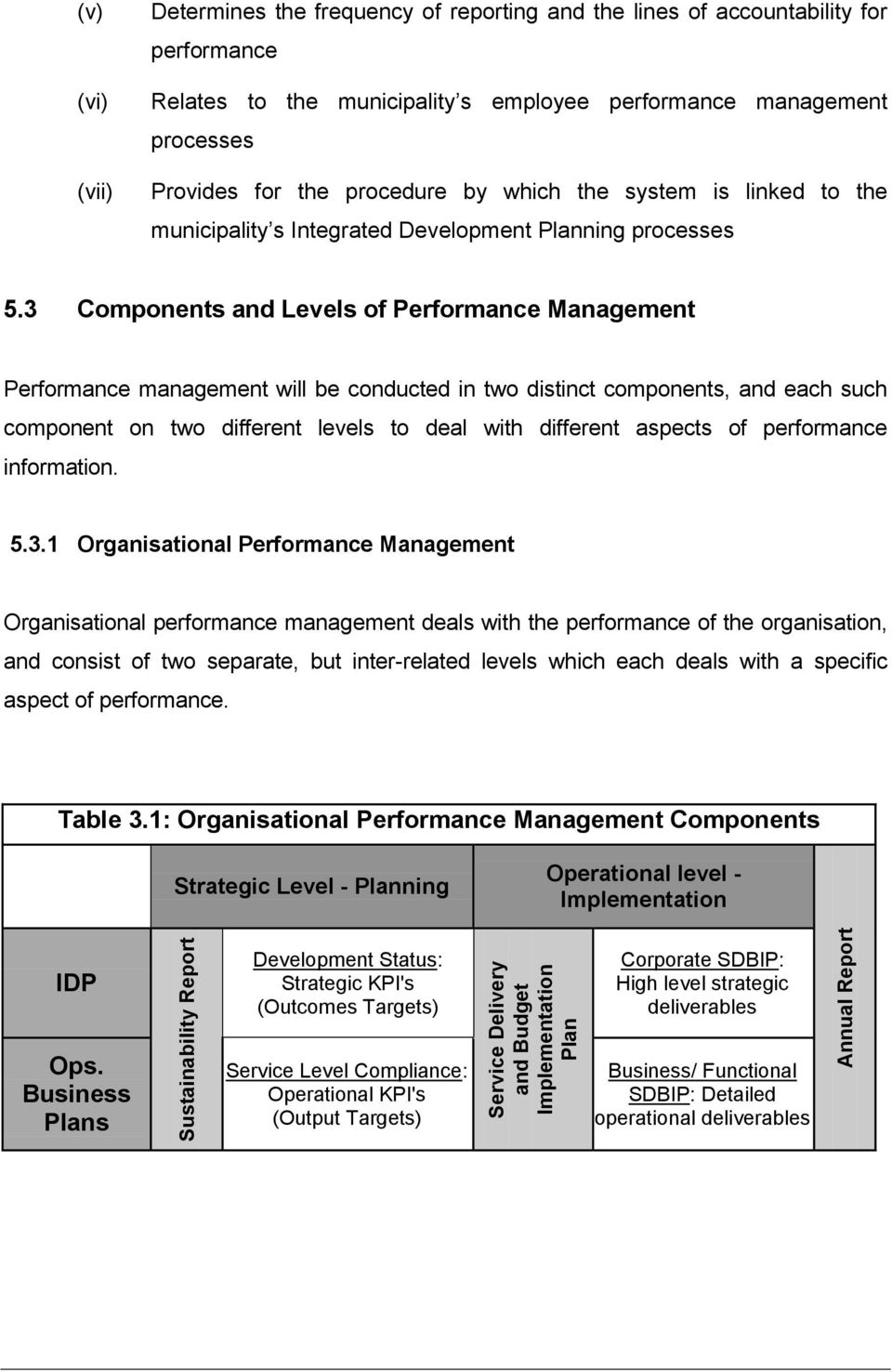 3 Components and Levels of Performance Management Performance management will be conducted in two distinct components, and each such component on two different levels to deal with different aspects