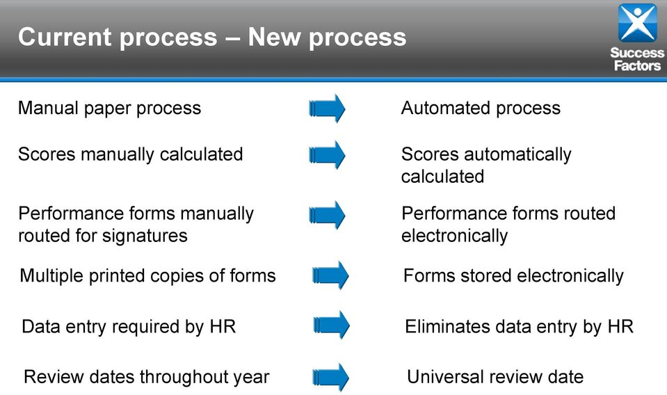 Review dates throughout year Automated process Scores automatically calculated Performance