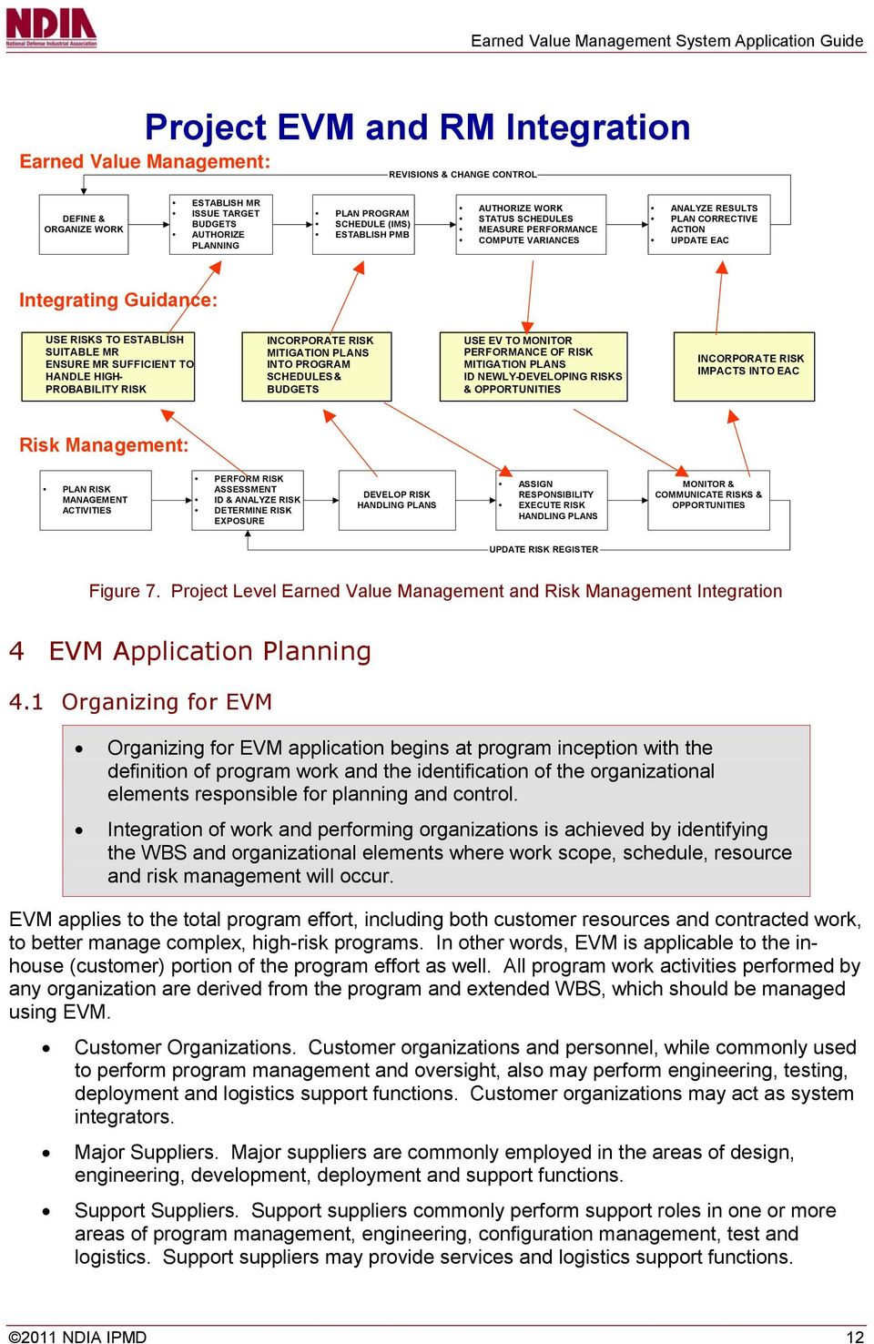 SUFFICIENT TO HANDLE HIGH- PROBABILITY RISK INCORPORATE RISK MITIGATION PLANS INTO PROGRAM SCHEDULES & BUDGETS USE EV TO MONITOR PERFORMANCE OF RISK MITIGATION PLANS ID NEWLY-DEVELOPING RISKS &